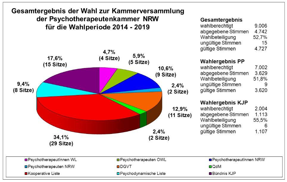PTK-Wahl 2014