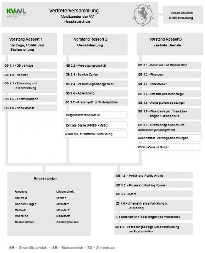 Organigramm KVWL