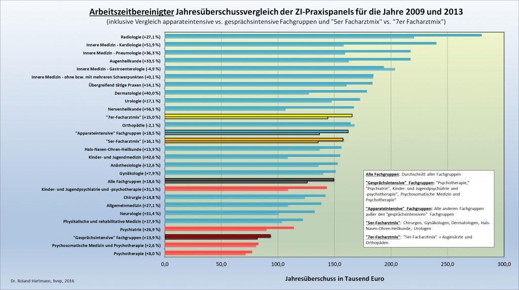 Arbeitszeitbereinigter Jahresüberschussvergleich 2009 - 2013